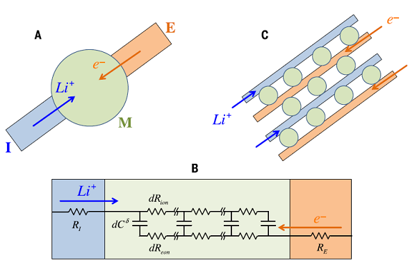 b)使用准一维近似的(a)的等效电路; c)电荷在多粒子网络中的输运.