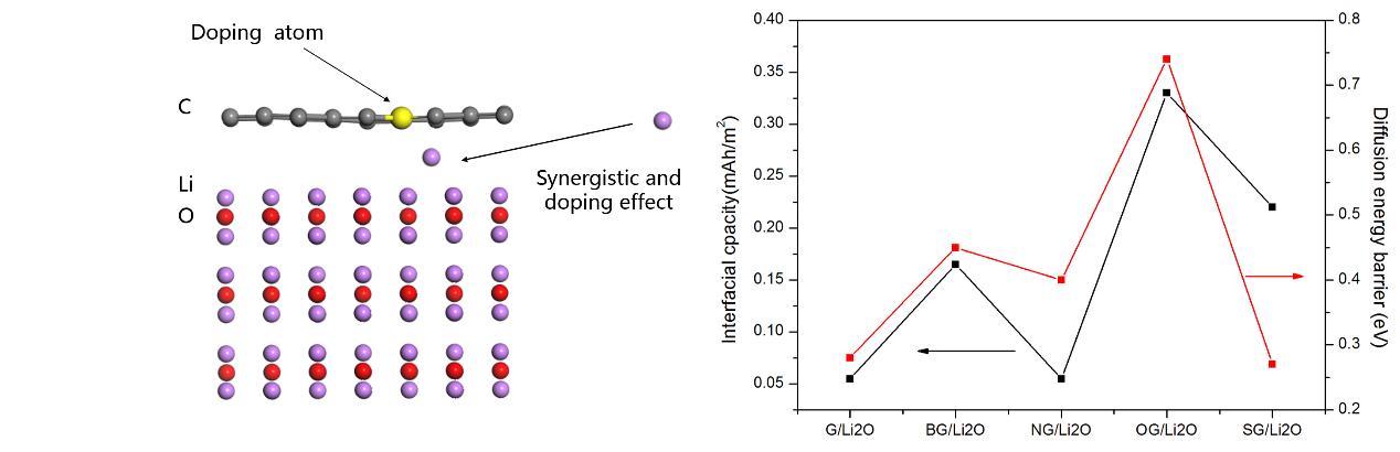盘点:第一性原理计算在锂离子电池领域的应用