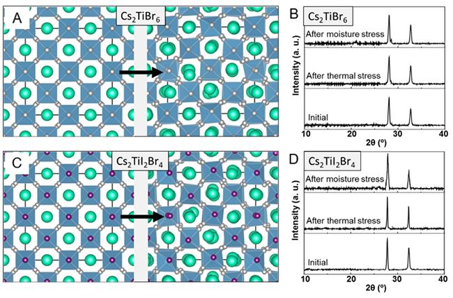 ACS Energy Lettters:新型无毒钛基双钙钛矿型光伏材料的预测和验证