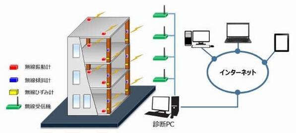 MEMS传感器和无线技术结合 实现建筑物结构监测