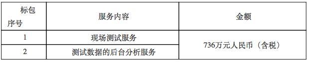 中国电信启动2018年无线网络第三方DTCQT测评服务项目采购