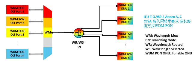 WDM-PON承载5G应用场景和技术研究