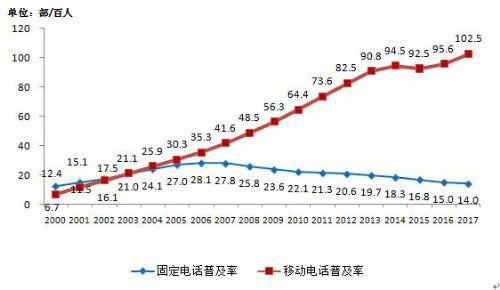 工信部:移动电话普及率首次破百 4G用户近10亿