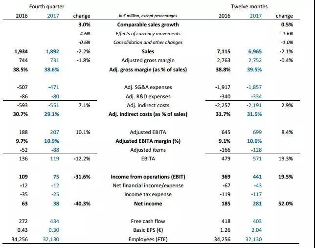 飞利浦照明发布2017年财报 去年销售额增0.5%