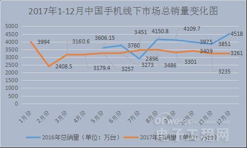 深度分析:2018年手机市场是红海还是蓝海?