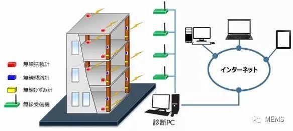 MEMS传感器和无线技术结合,实现建筑物结构监测
