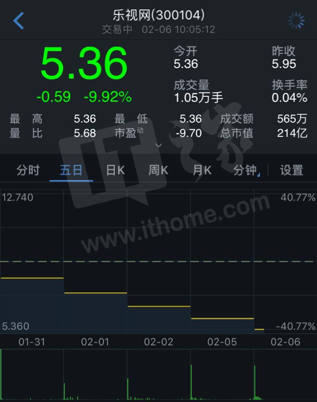 乐视网连续第10天跌停:股价下跌9.92%