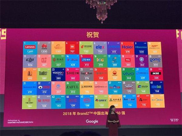 谷歌联合Brandz发布出海公司50强:华为、京东、腾讯等多家公司上榜