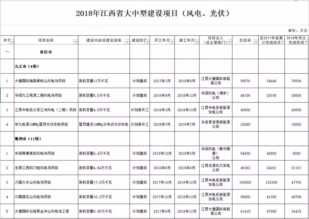 江西省2018年大中型建设项目:26个风电项目