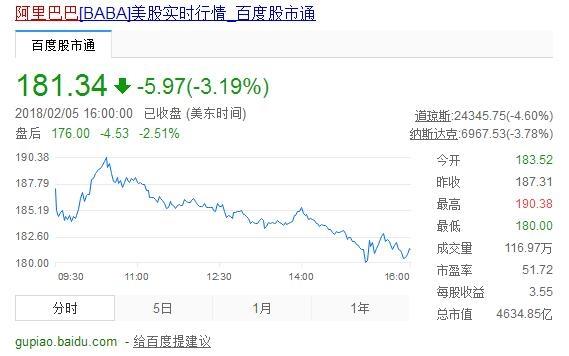 腾讯大跌5.8% 市值瞬间蒸发2000亿
