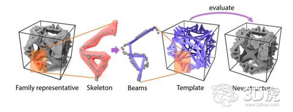 MIT开发的新软件可生成具有定制机械特性的3D打印微结构