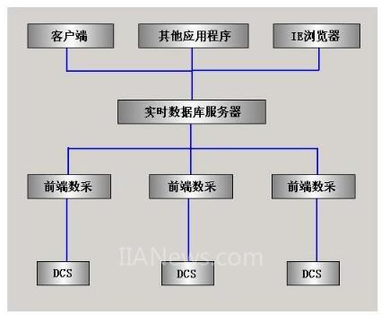 紫金桥实时数据库实现厂区监控