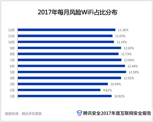 腾讯年度安全报告:二线以下城市WiFi风险超一线城市一倍以上