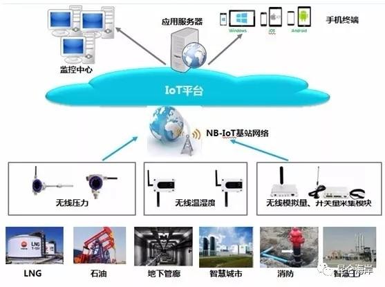 昆仑海岸与中移物联网建立战略合作关系 携手推进工业物联网行业发展