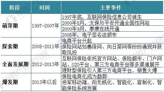 中国互联网保险行业现状分析 保费规模持续增长