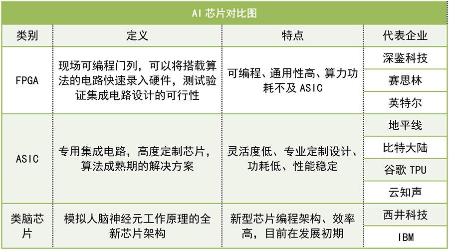 融资622亿,涉及139家公司,风口上的AI芯片2018年要起飞了吗?