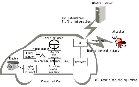 富士通研发一项新技术 可检测车载网络攻击
