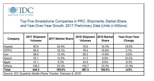 2017中国智能手机排名:华为冲进高端市场 小米不敌vivo