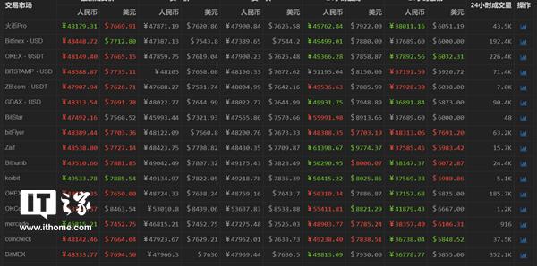 比特币一夜回涨2000美元:跌破6000美元后涨至8000之上
