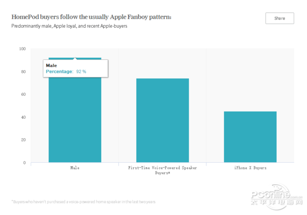 苹果HomePod即将发售,数据告诉你谁会购买