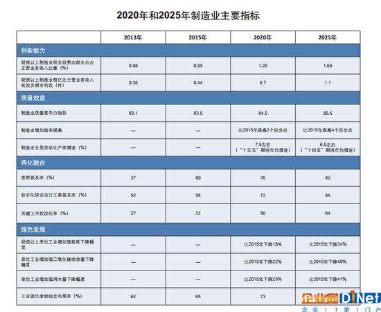 解读中国制造2025