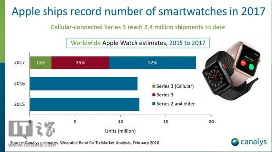 LTE版本发力:苹果Apple Watch去年卖了1800万块,同比上涨54%