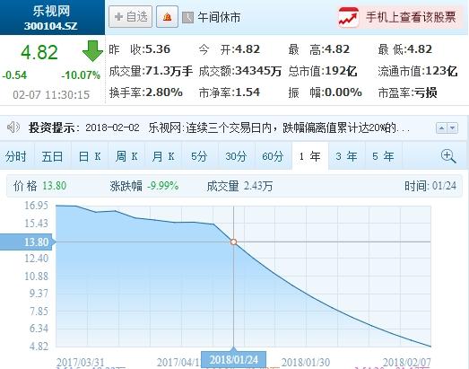 市值蒸发420亿!乐视网连续11个跌停板:大量资金意外涌入