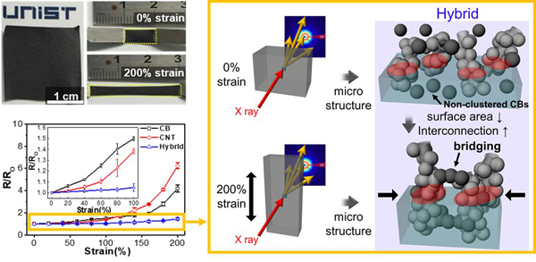 高度可拉伸水性锂离子电池成功研发,有望为可穿戴设备供电!