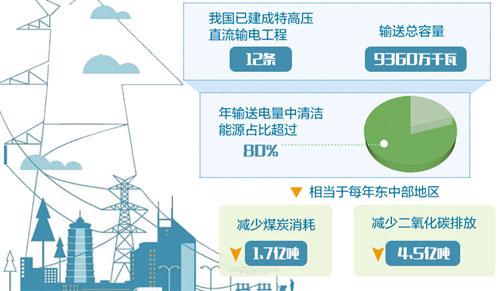 """我国建立首个特高压直流全套技术标准体系 """"电力输送""""亮出""""中国方案"""""""