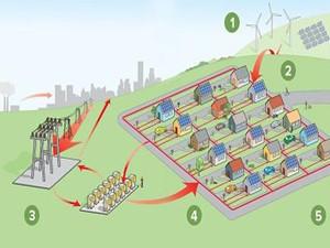 微电网成为各国新能源发展路径 未来市场十分可观