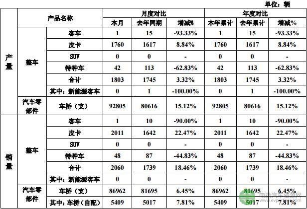 曙光股份1月销量增长18.46% 新能源客车开年不利