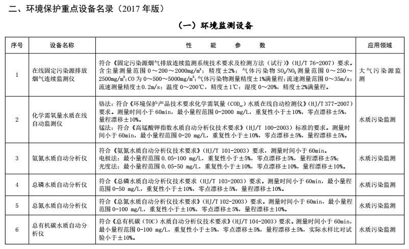 《环境保护综合名录(2017版)》发布 15种环境监测设备