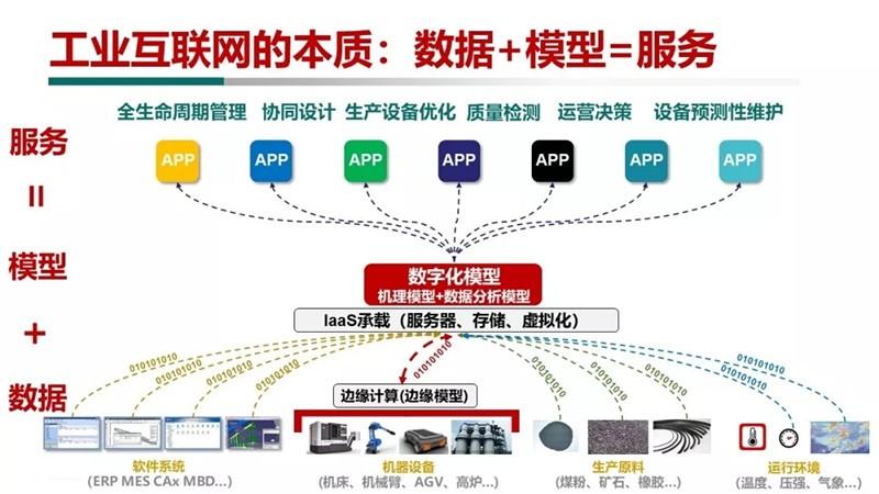 【干货】 四个视角全新解读工业互联网平台