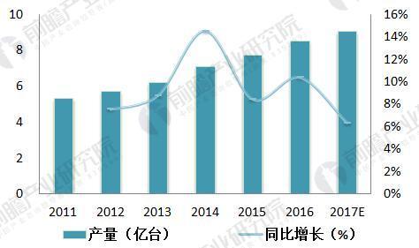 直线电机行业分析 直线电机需求量逐年上升
