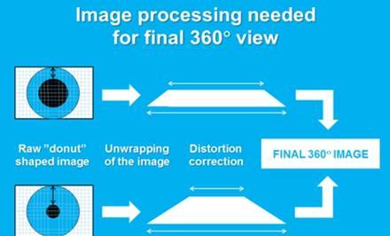 VTT推出360度全景热成像光学解决方案