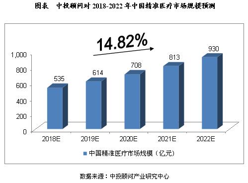 2018-2022年中国精准医疗行业预测分析