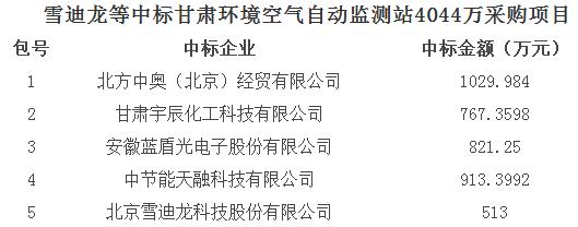 雪迪龙等中标甘肃环境空气自动监测站4044万采购项目