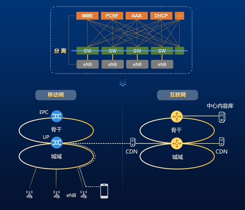 5G技术4G化 转控分离打造极致视频体验
