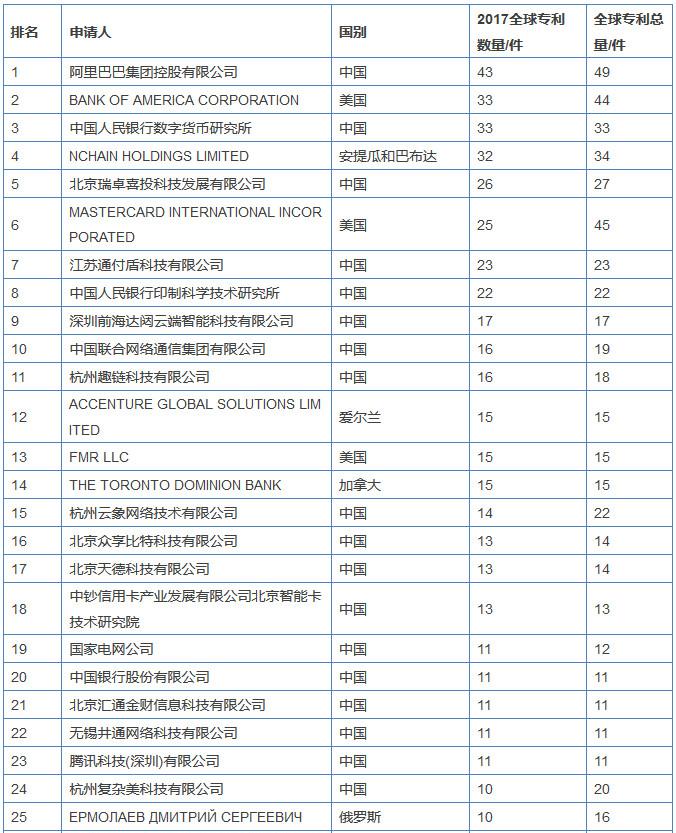 阿里巴巴登顶2017全球区块链企业专利榜