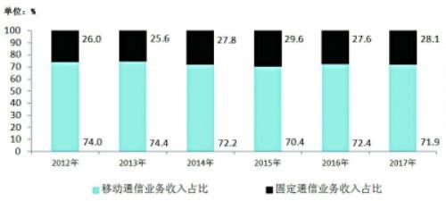 物联网业务收入猛增86% 4G用户总数近10亿