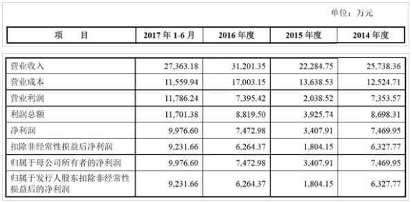 沃格光电IPO成功过会 与深天马关联交易遭疑