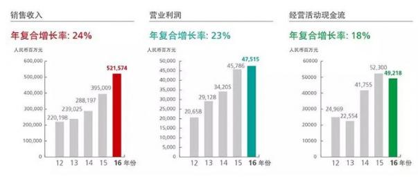 出货量1.53亿部,华为20级员工2017年分红近3