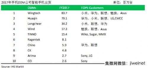 2017年手机ODM排行榜:闻泰继续蝉联行业第一位置