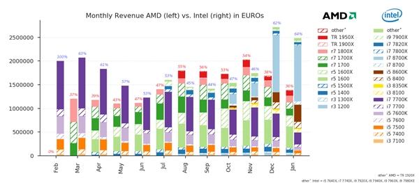 桌面CPU 2017年销量出炉:AMD Ryzen真猛