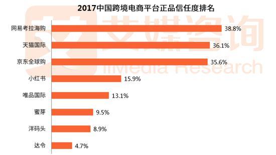 跨境正品信任度排名:网易、天猫、京东占前三