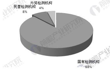 食安检测市场运营分析 国有检测机构占据半壁江山