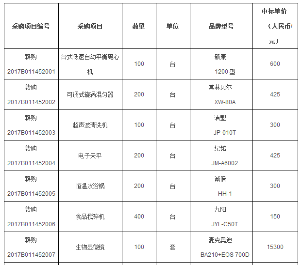 江西省1350万县级食品检测车载设备大单花落谁家