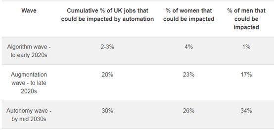 三波自动化浪潮依次影响就业机会 女性最先遭受冲击