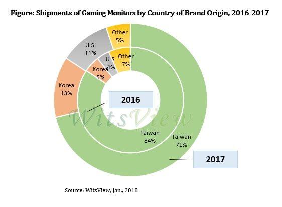 2018电竞显示器出货量预计增长40% 台企占7成
