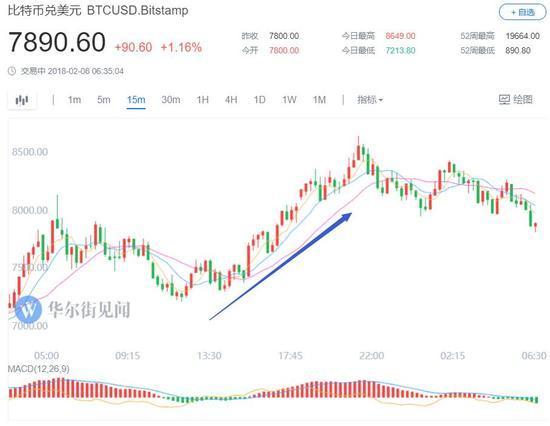 高盛认为数字货币无价值,比特币再度跌落8000美元